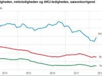 Ledigheden falder, graf: DST