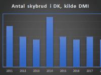 Antal skybrud hele året, kilde DMI